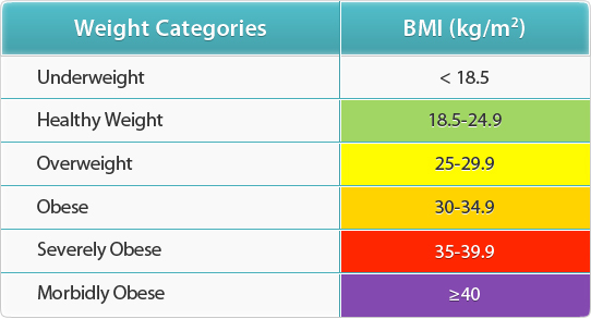 Non-Surgical Weight Management Program - BMI Calculator